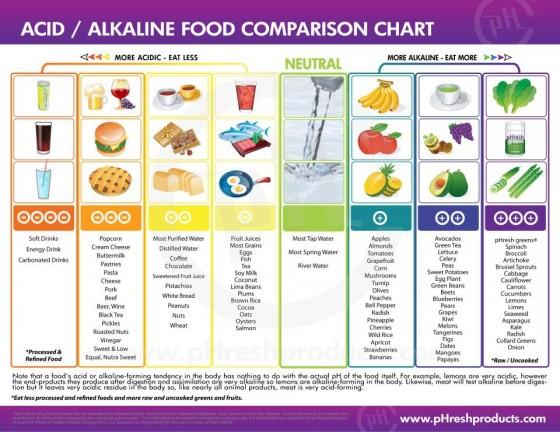 acid-alkalinitychart